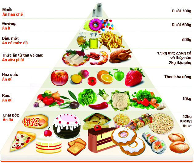Top thực phẩm phòng chống ung thư